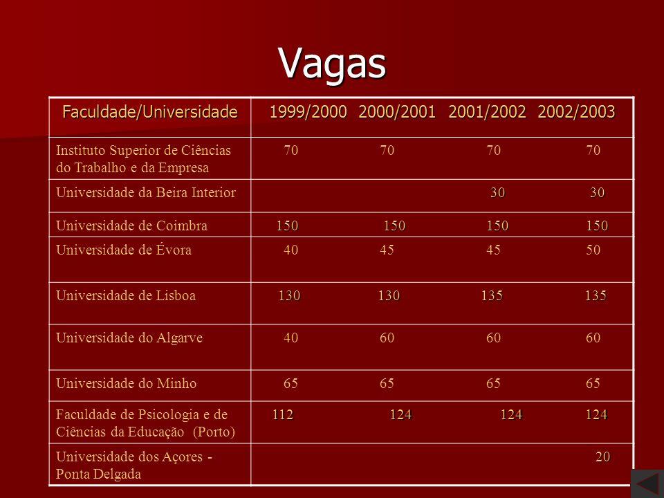 1.ª Fase 2.ª Fase 3.ª Fase 1999/2000 (1) 2000/2001 (1) 2001/2002 159.1160.5(2) (1) Este curso entrou em funcionamento no ano lectivo de 2001/2002. (2)
