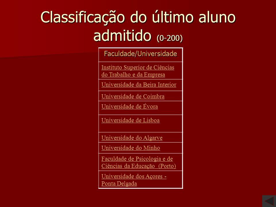 Vagas Faculdade/Universidade 1999/2000 2000/2001 2001/2002 2002/2003 Instituto Superior de Ciências do Trabalho e da Empresa 70 70 Universidade da Bei