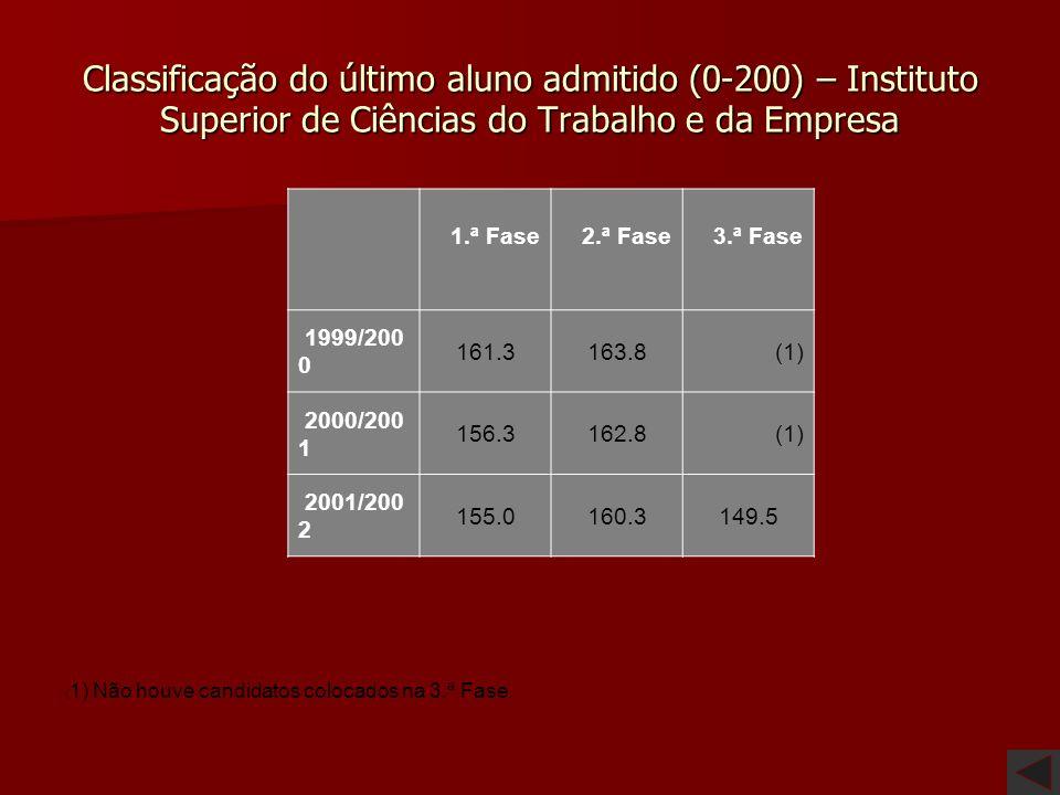 Classificação do último aluno admitido (0-200) Faculdade/Universidade Instituto Superior de Ciências do Trabalho e da Empresa Universidade da Beira In