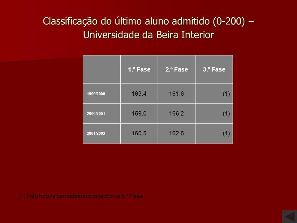 Classificação do último aluno admitido (0-200) – Instituto Superior de Ciências do Trabalho e da Empresa 1.ª Fase 2.ª Fase 3.ª Fase 1999/200 0 161.316
