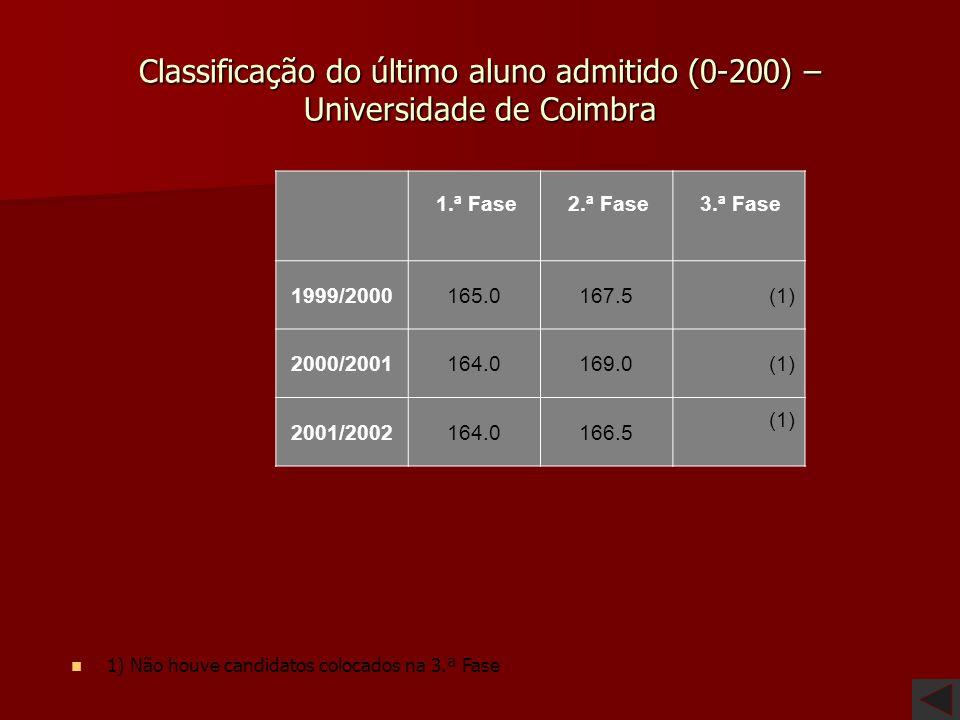 Classificação do último aluno admitido (0-200) – Universidade da Beira Interior 1.ª Fase 2.ª Fase 3.ª Fase 1999/2000 163.4161.6(1) 2000/2001 159.0166.