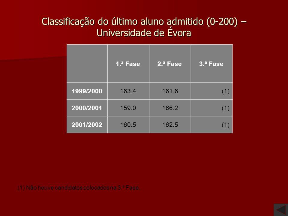 Classificação do último aluno admitido (0-200) – Universidade de Coimbra 1.ª Fase 2.ª Fase 3.ª Fase 1999/2000 165.0167.5(1) 2000/2001 164.0169.0(1) 20