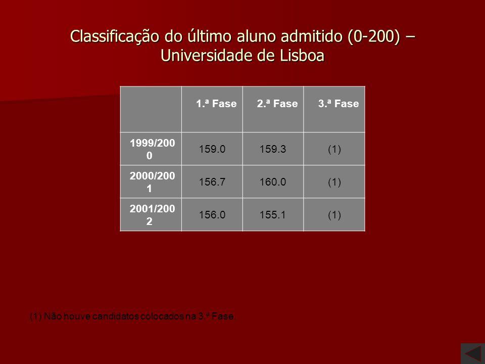 Classificação do último aluno admitido (0-200) – Universidade de Évora (1) Não houve candidatos colocados na 3.ª Fase. 1.ª Fase 2.ª Fase 3.ª Fase 1999