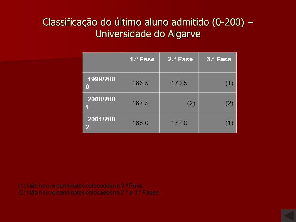 Classificação do último aluno admitido (0-200) – Universidade de Lisboa 1.ª Fase 2.ª Fase 3.ª Fase 1999/200 0 159.0159.3(1) 2000/200 1 156.7160.0(1) 2