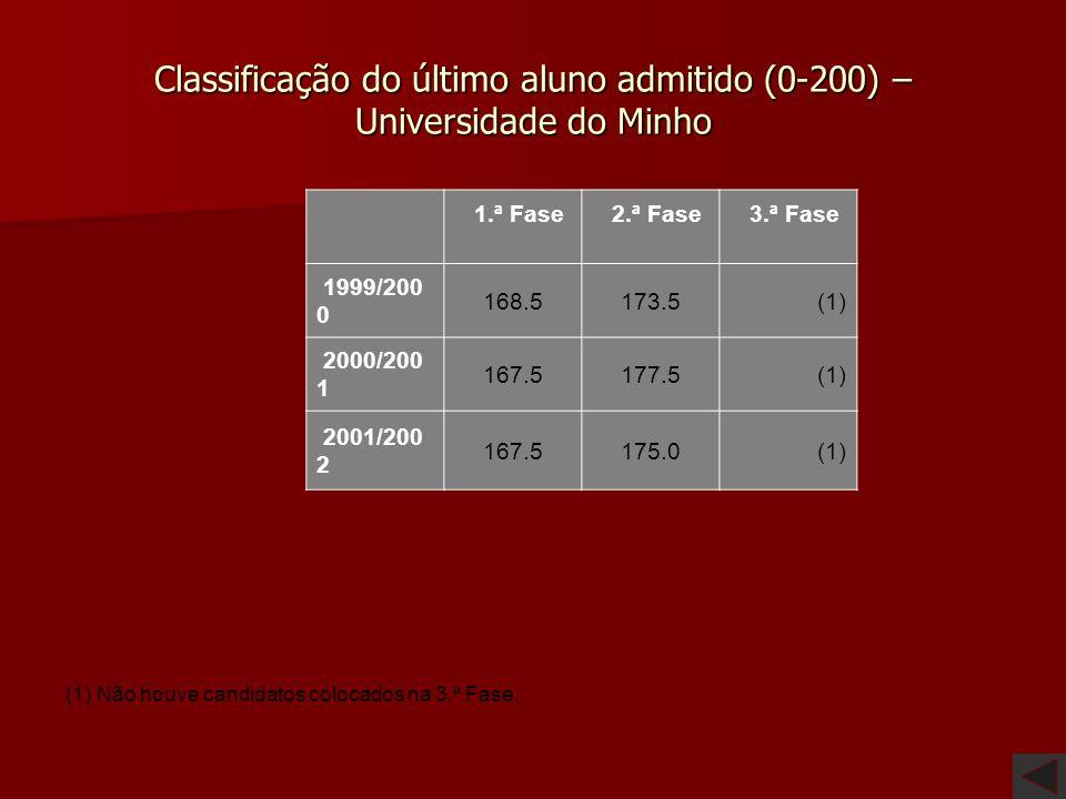 Classificação do último aluno admitido (0-200) – Universidade do Algarve 1.ª Fase 2.ª Fase 3.ª Fase 1999/200 0 166.5170.5(1) 2000/200 1 167.5(2) 2001/