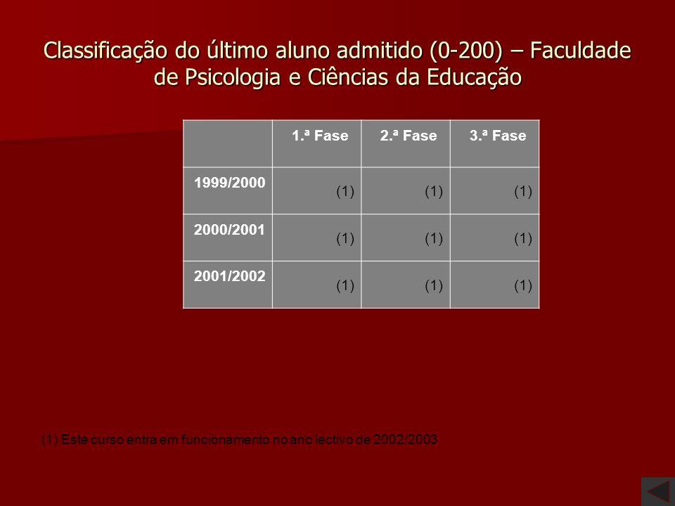 Classificação do último aluno admitido (0-200) – Universidade do Minho 1.ª Fase 2.ª Fase 3.ª Fase 1999/200 0 168.5173.5(1) 2000/200 1 167.5177.5(1) 20