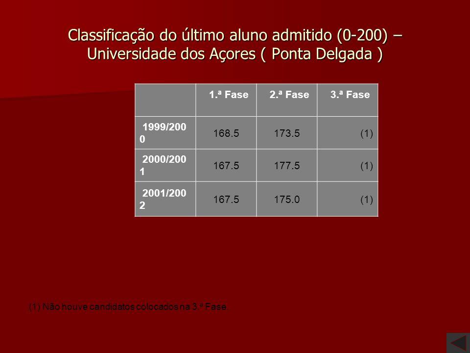 Classificação do último aluno admitido (0-200) – Faculdade de Psicologia e Ciências da Educação 1.ª Fase 2.ª Fase 3.ª Fase 1999/2000 (1) 2000/2001 (1)