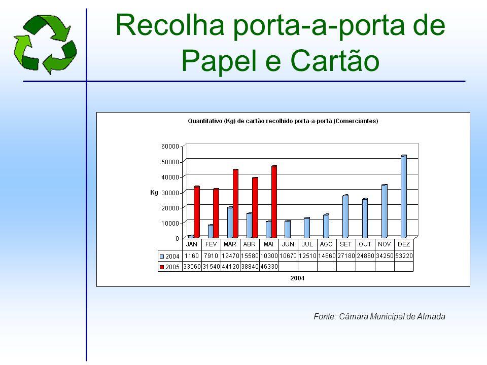 Resultado dos Inquéritos realizados em Almada Área de ProjectoPerguntas de Resposta Fechada Acha a reciclagem importante no dia-a-dia.