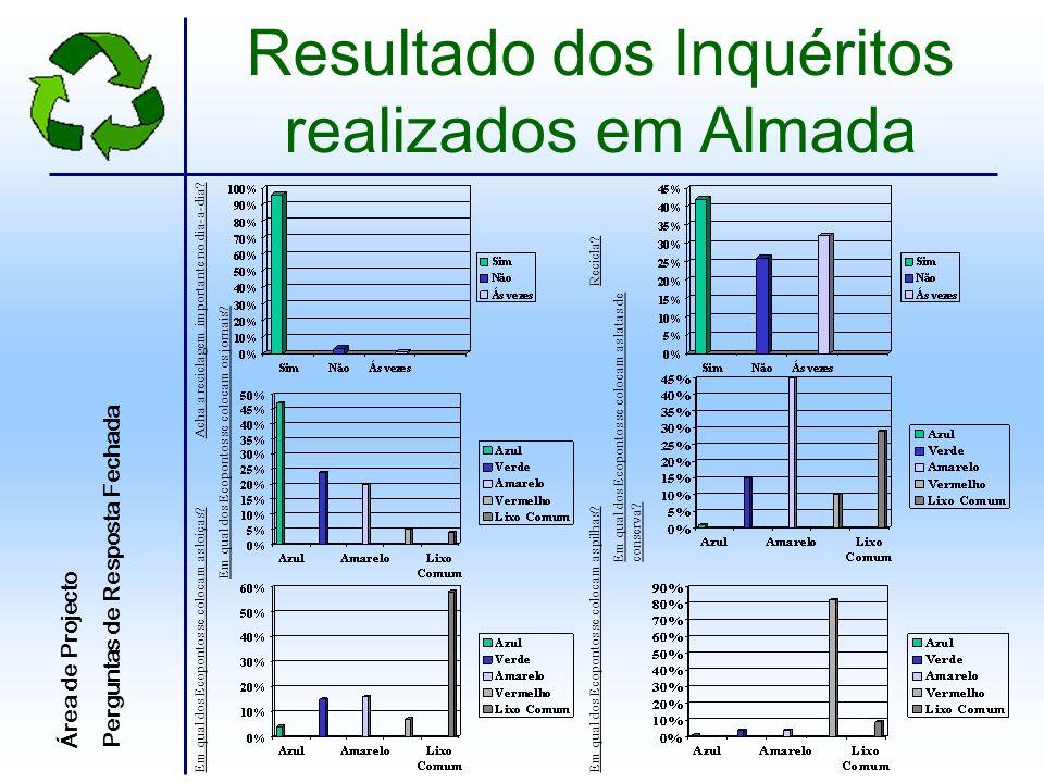 Resultado dos Inquéritos realizados em Almada (2) Área de ProjectoPerguntas de Resposta Aberta O que é para si a Reciclagem?Para si, reciclar é viver.