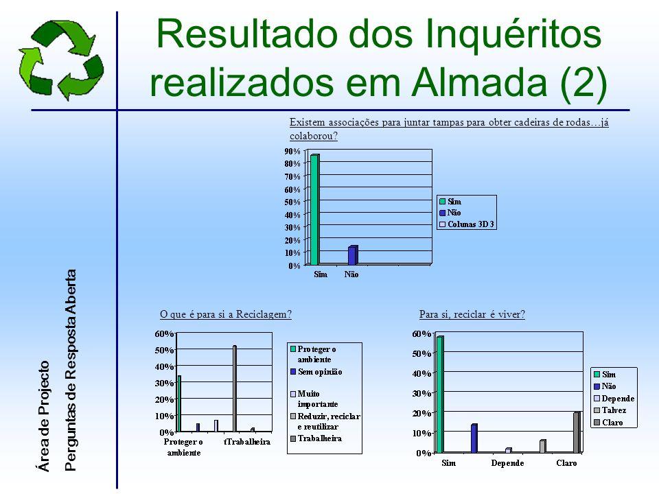 Estes inquéritos foram realizados no âmbito da disciplina Área de Projecto, por parte dos alunos do 9º1 da Escola Secundária Fernão Mendes Pinto.