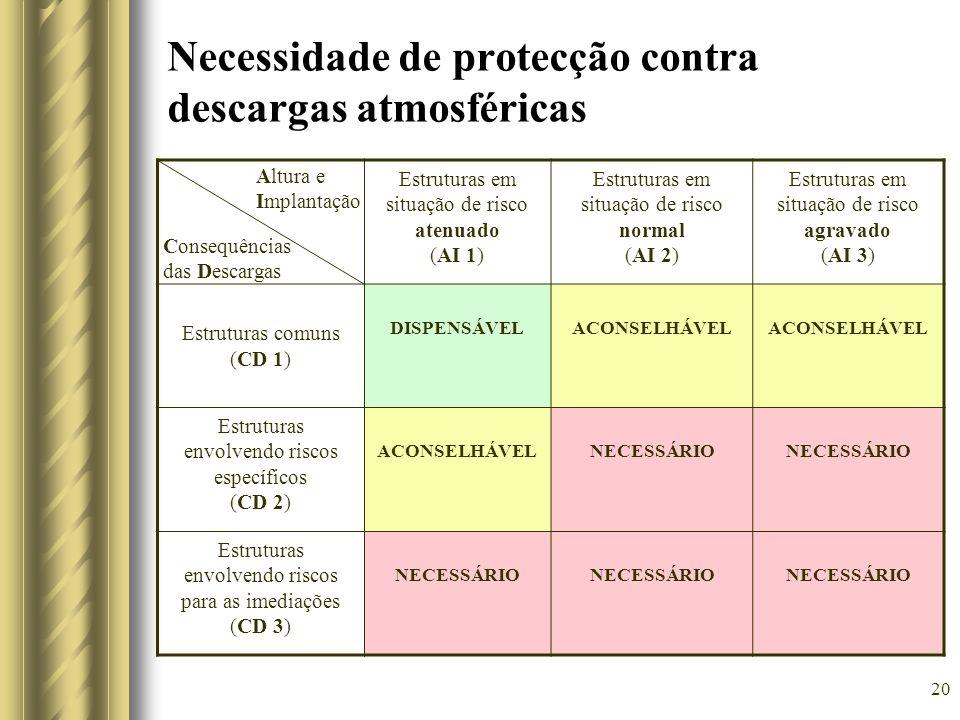 20 Necessidade de protecção contra descargas atmosféricas Estruturas em situação de risco atenuado (AI 1) Estruturas em situação de risco normal (AI 2