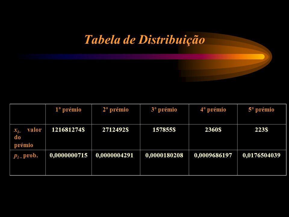 Tabela de Distribuição 1º prémio2º prémio3º prémio4º prémio5º prémio x i valor do prémio 121681274$2712492$ 157855$2360$223$ p i prob.0,0000000715 0,0000004291 0,00001802080,00096861970,0176504039