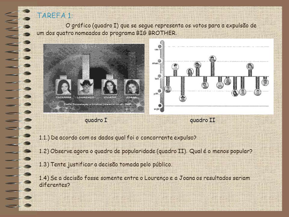1.1.) De acordo com os dados qual foi o concorrente expulso? 1.2) Observe agora o quadro de popularidade (quadro II). Qual é o menos popular? 1.3) Ten