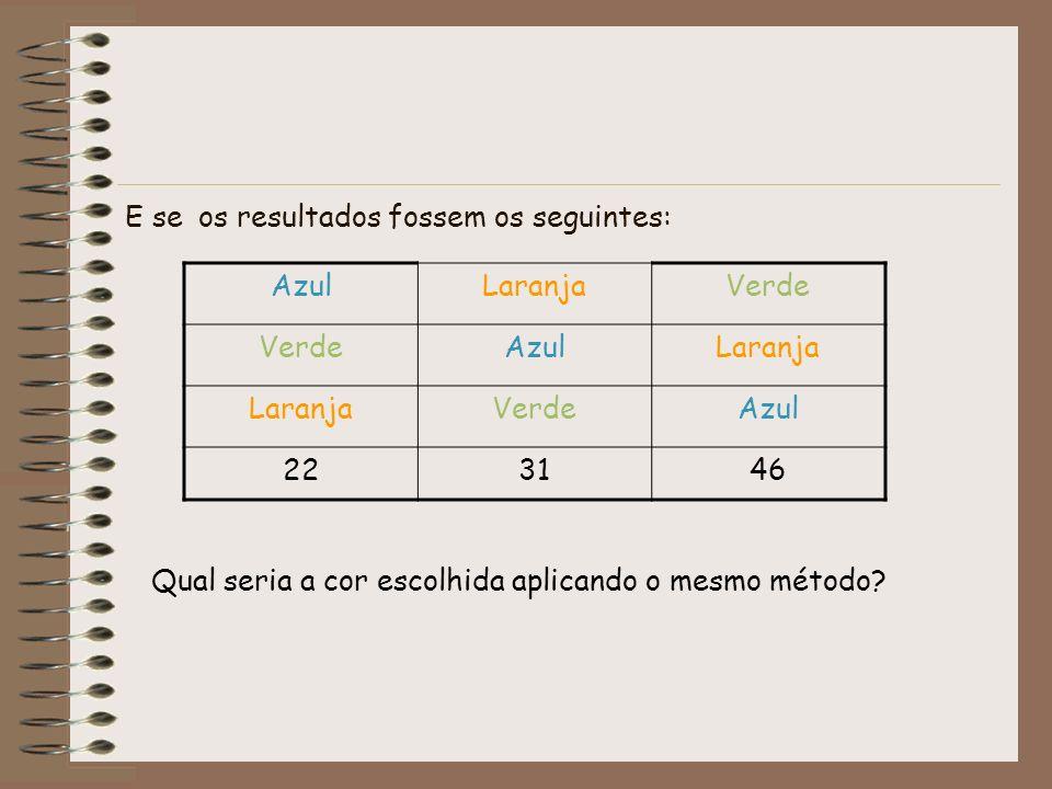 E se os resultados fossem os seguintes: AzulLaranjaVerde AzulLaranja VerdeAzul 223146 Qual seria a cor escolhida aplicando o mesmo método?