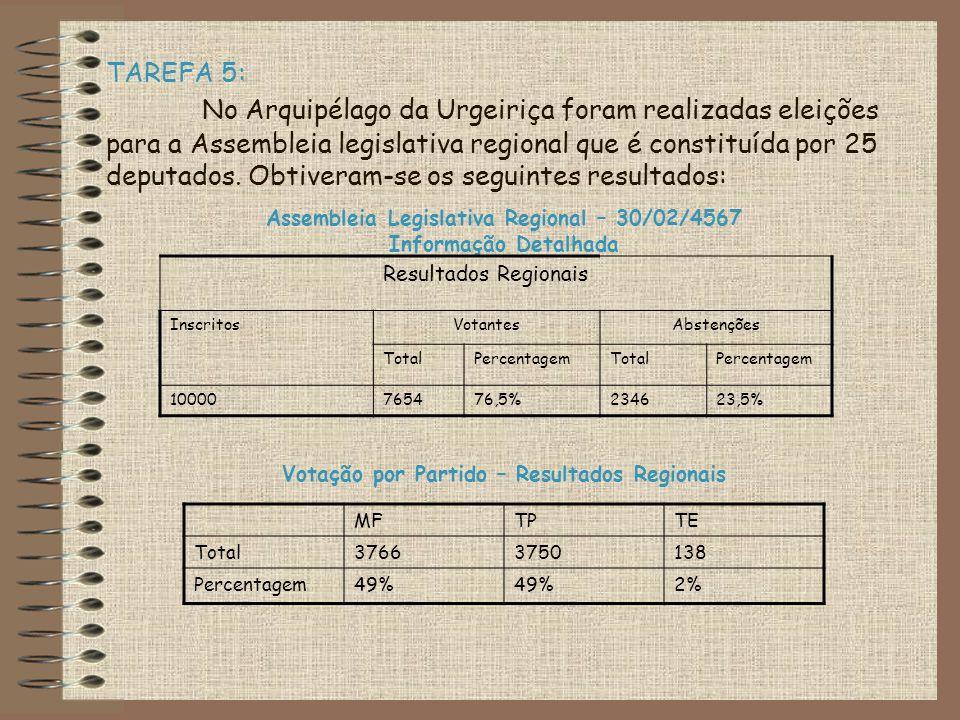 TAREFA 5: No Arquipélago da Urgeiriça foram realizadas eleições para a Assembleia legislativa regional que é constituída por 25 deputados. Obtiveram-s