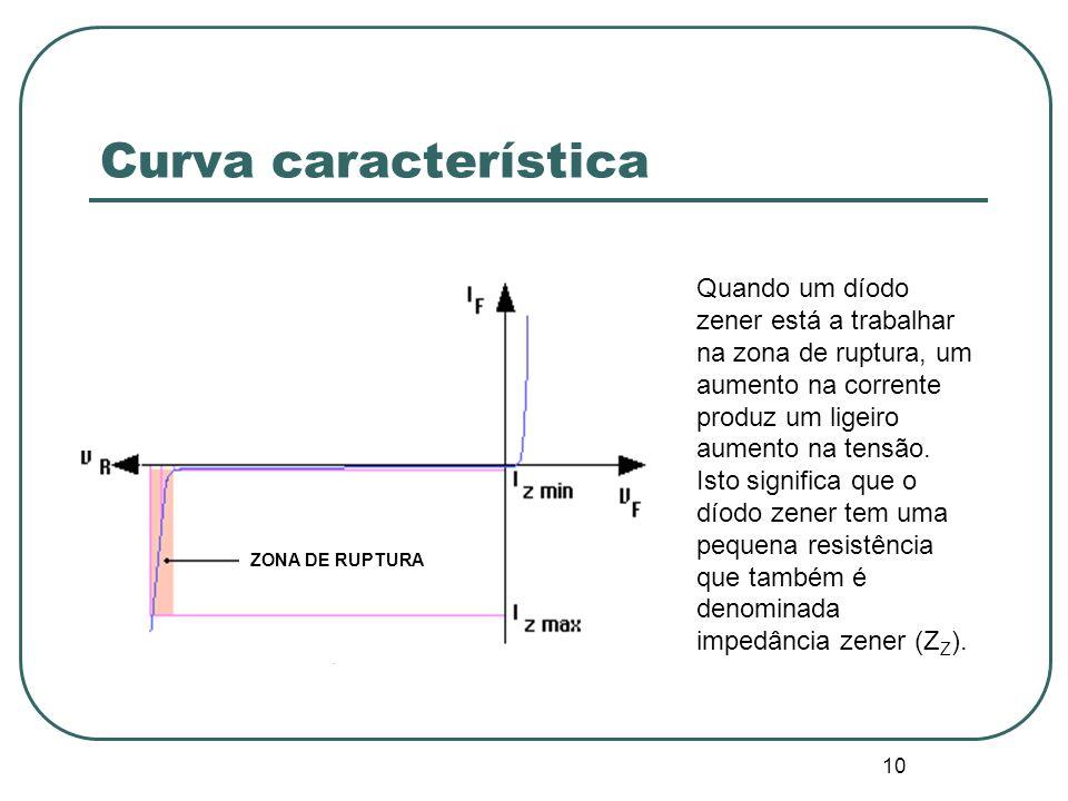 10 Curva característica Quando um díodo zener está a trabalhar na zona de ruptura, um aumento na corrente produz um ligeiro aumento na tensão. Isto si