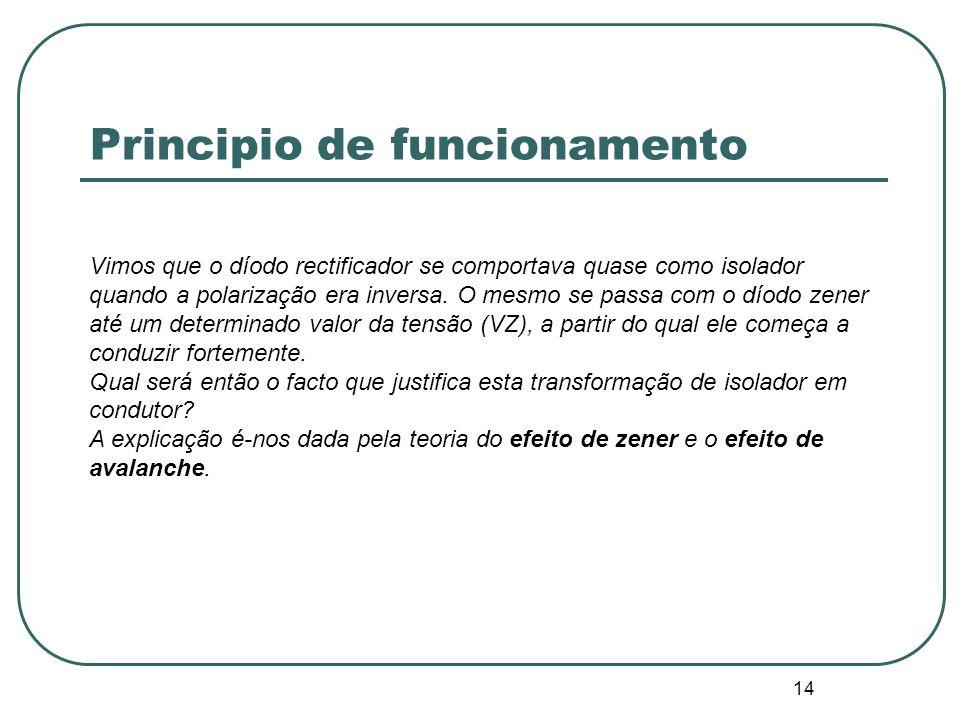 14 Principio de funcionamento Vimos que o díodo rectificador se comportava quase como isolador quando a polarização era inversa. O mesmo se passa com