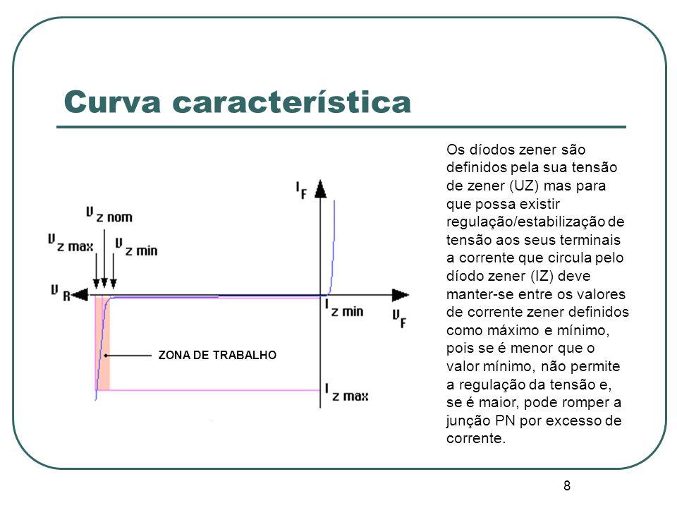 9 Curva característica O gráfico de funcionamento do zener mostra-nos que, directamente polarizado (1º quadrante), ele conduz por volta de 0,7V, como um díodo comum.