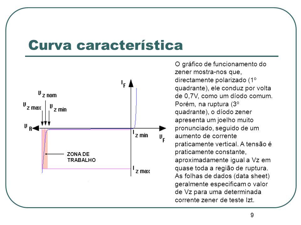 9 Curva característica O gráfico de funcionamento do zener mostra-nos que, directamente polarizado (1º quadrante), ele conduz por volta de 0,7V, como