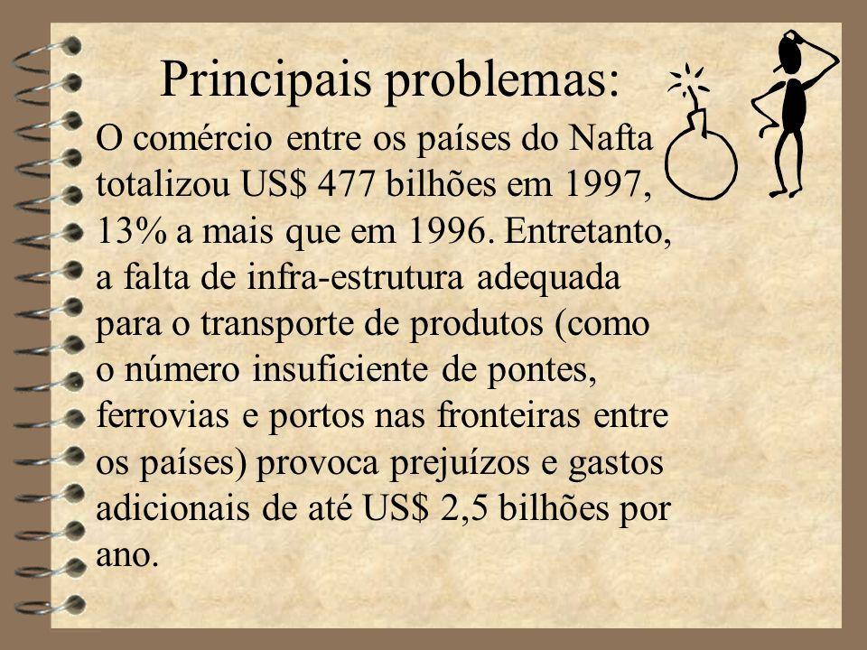 Principais problemas: O comércio entre os países do Nafta totalizou US$ 477 bilhões em 1997, 13% a mais que em 1996.