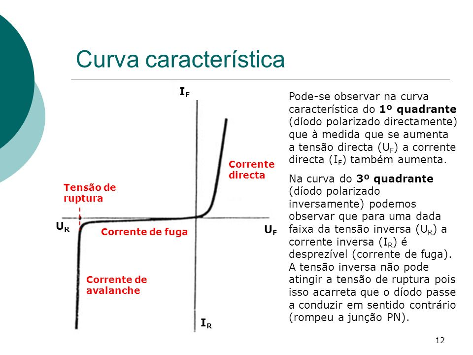 12 Curva característica UFUF Corrente directa IFIF Corrente de fuga IRIR Corrente de avalanche Tensão de ruptura Pode-se observar na curva característ