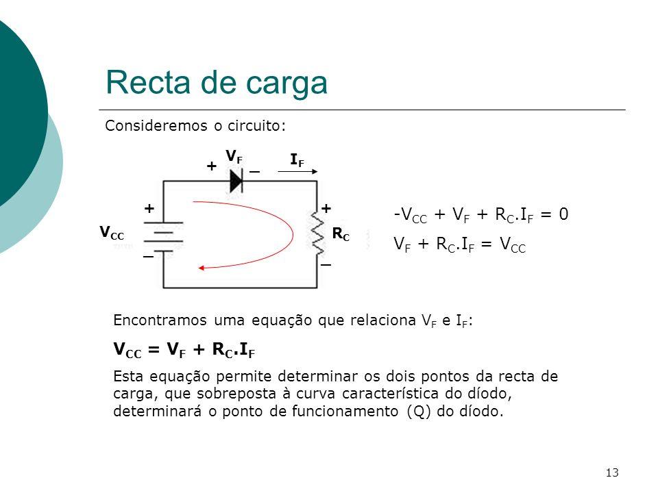 13 Recta de carga V CC + _ +_ + _ RCRC VFVF IFIF Consideremos o circuito: -V CC + V F + R C.I F = 0 V F + R C.I F = V CC Encontramos uma equação que r