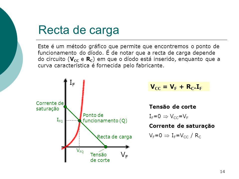 14 Recta de carga V CC = V F + R C.I F Este é um método gráfico que permite que encontremos o ponto de funcionamento do díodo. É de notar que a recta