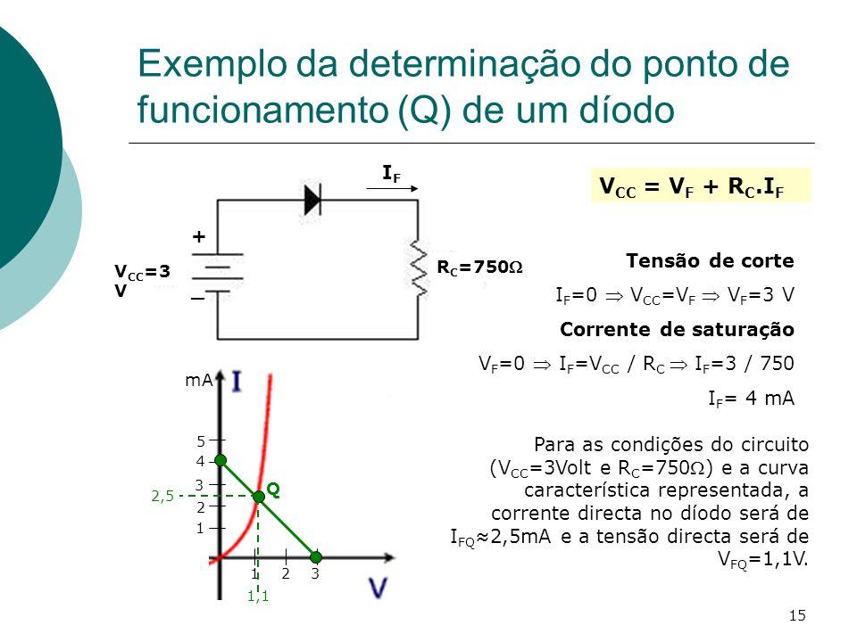 15 Exemplo da determinação do ponto de funcionamento (Q) de um díodo V CC =3 V + _ R C =750 IFIF V CC = V F + R C.I F Tensão de corte I F =0 V CC =V F