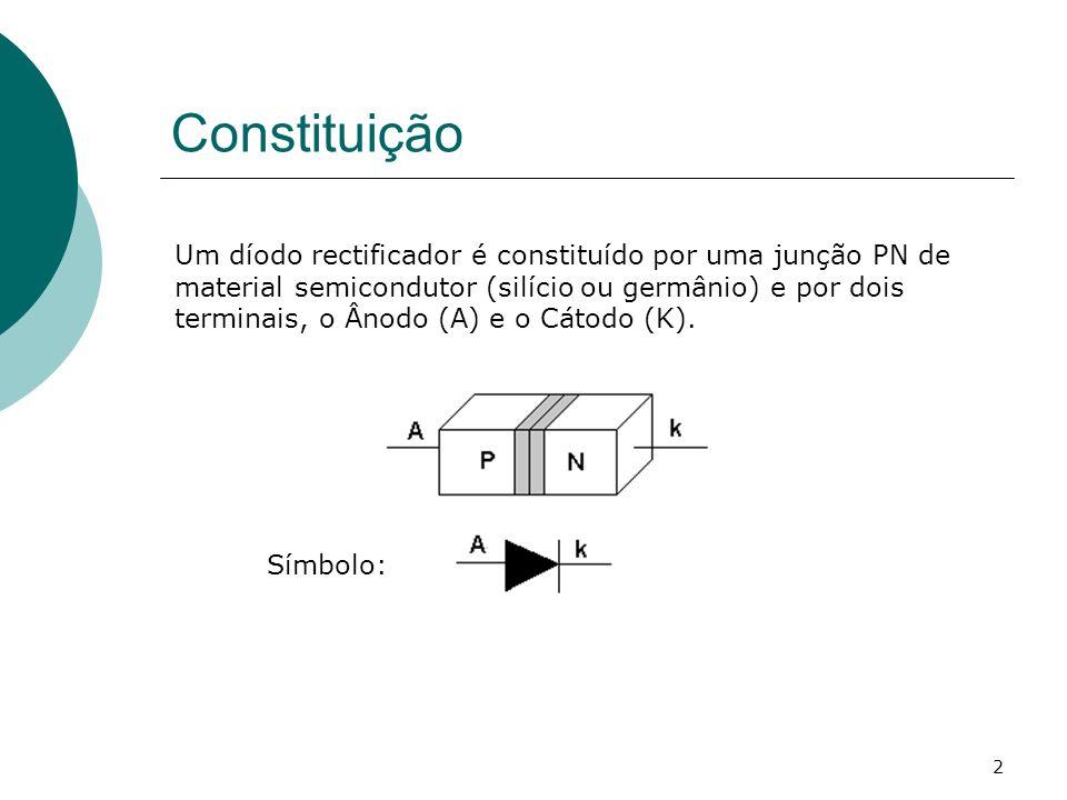 2 Constituição Um díodo rectificador é constituído por uma junção PN de material semicondutor (silício ou germânio) e por dois terminais, o Ânodo (A)