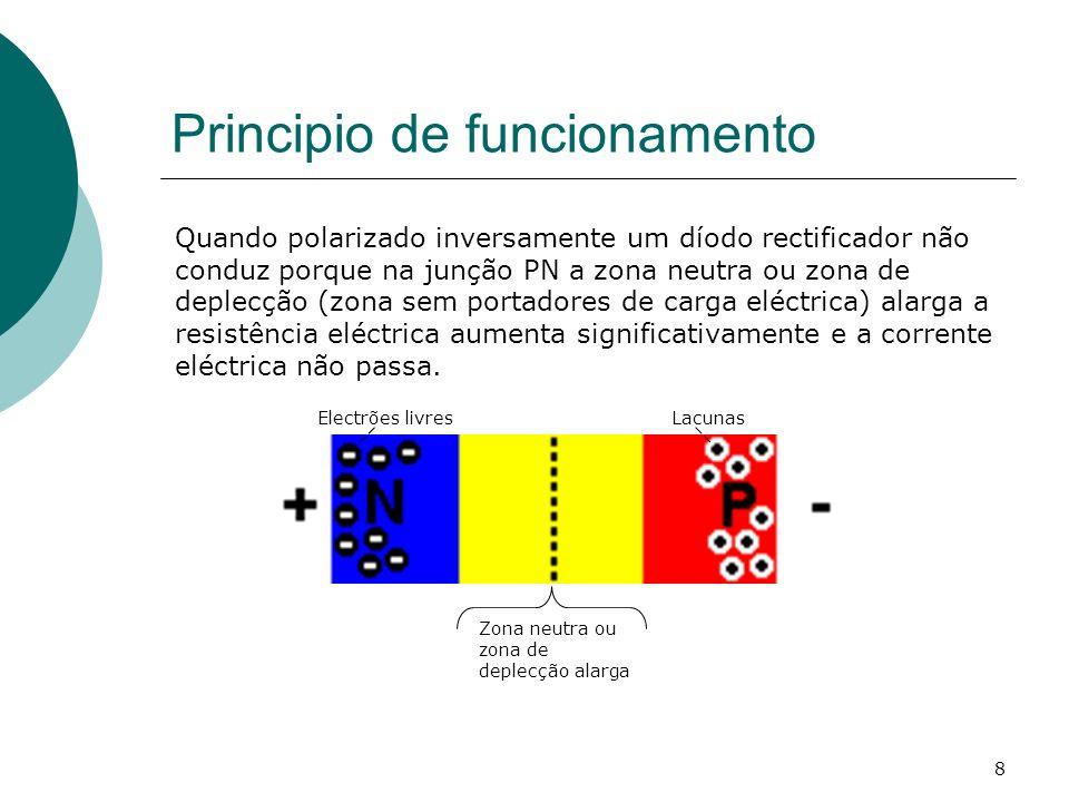 8 Principio de funcionamento Quando polarizado inversamente um díodo rectificador não conduz porque na junção PN a zona neutra ou zona de deplecção (z
