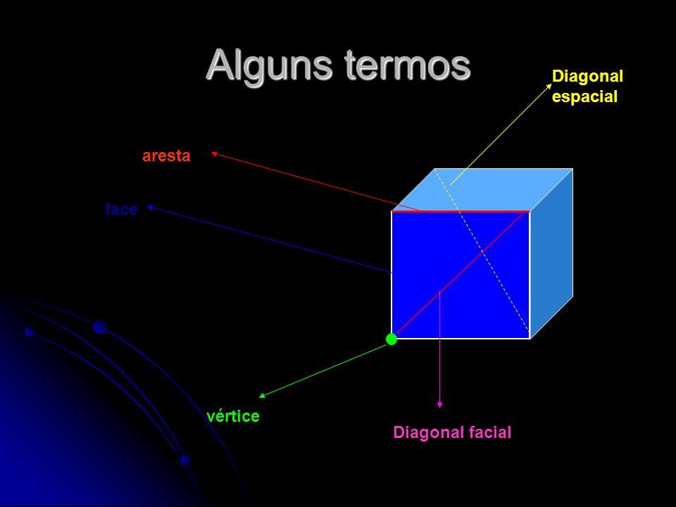 Alguns termos aresta face vértice Diagonal facial Diagonal espacial