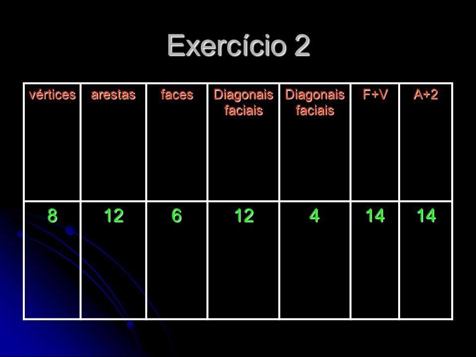 Exercício 2 vérticesarestasfaces Diagonais faciais F+VA+2 81261241414