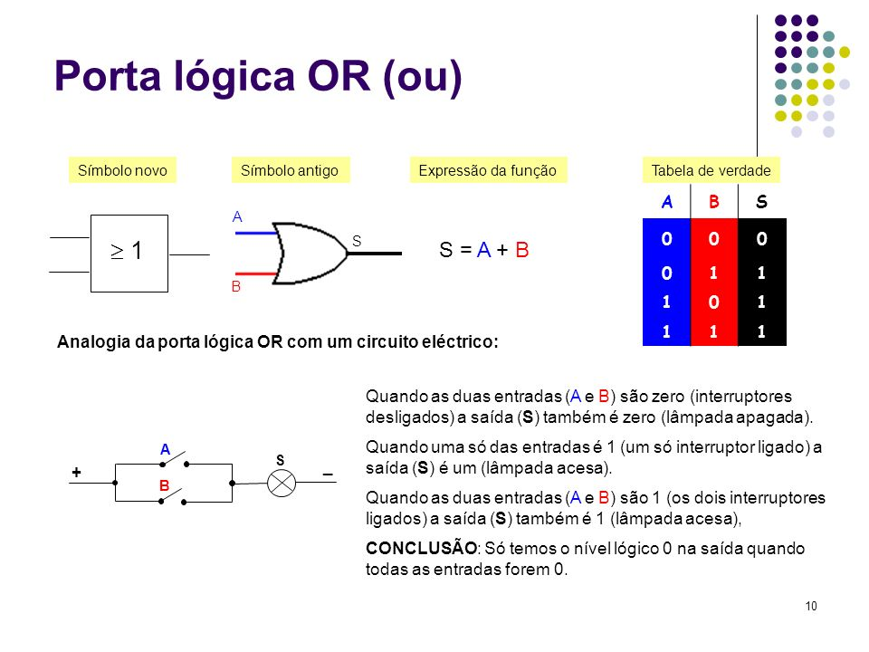 10 Porta lógica OR (ou) ABS 000 011 101 111 S = A + B Símbolo antigoExpressão da funçãoTabela de verdade Símbolo novo Analogia da porta lógica OR com