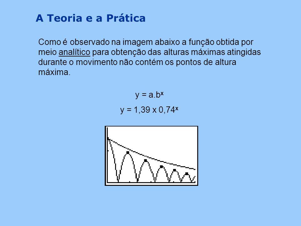 x é o numero do salto e só pode ter valores inteiros. Assim, o cálculo da altura máxima em cada um dos saltos seria calculada da seguinte forma: 1º sa