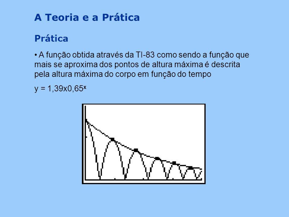 A Teoria e a Prática Como é observado na imagem abaixo a função obtida por meio analítico para obtenção das alturas máximas atingidas durante o movime