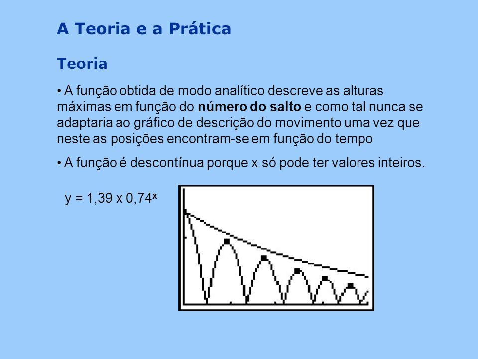 Prática A função obtida através da TI-83 como sendo a função que mais se aproxima dos pontos de altura máxima é descrita pela altura máxima do corpo e