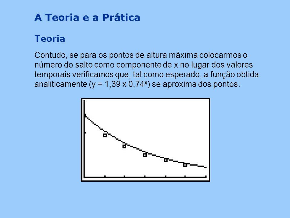 A função obtida de modo analítico descreve as alturas máximas em função do número do salto e como tal nunca se adaptaria ao gráfico de descrição do mo