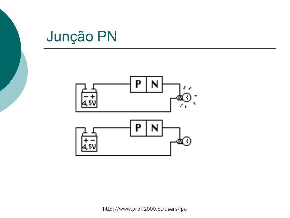 2 A junção PN A junção de um material semicondutor do tipo P (com excesso de lacunas) com um material semicondutor do tipo N (com excesso de electrões livres) origina uma junção PN.