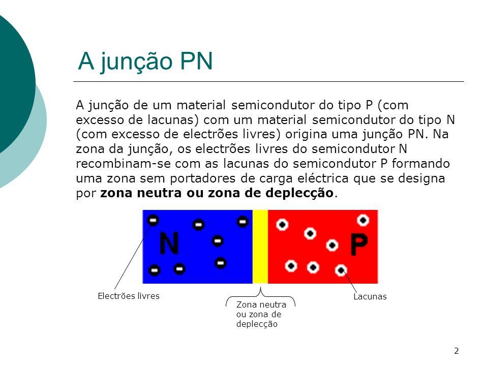 3 Junção PN directamente e inversamente polarizada A junção PN está directamente polarizada quando o potencial negativo da alimentação está ligado ao semicondutor N e o potencial positivo da alimentação está ligado ao semicondutor P.
