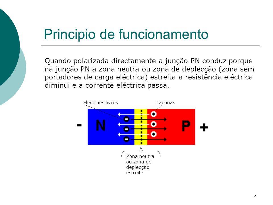 4 Principio de funcionamento Quando polarizada directamente a junção PN conduz porque na junção PN a zona neutra ou zona de deplecção (zona sem portad