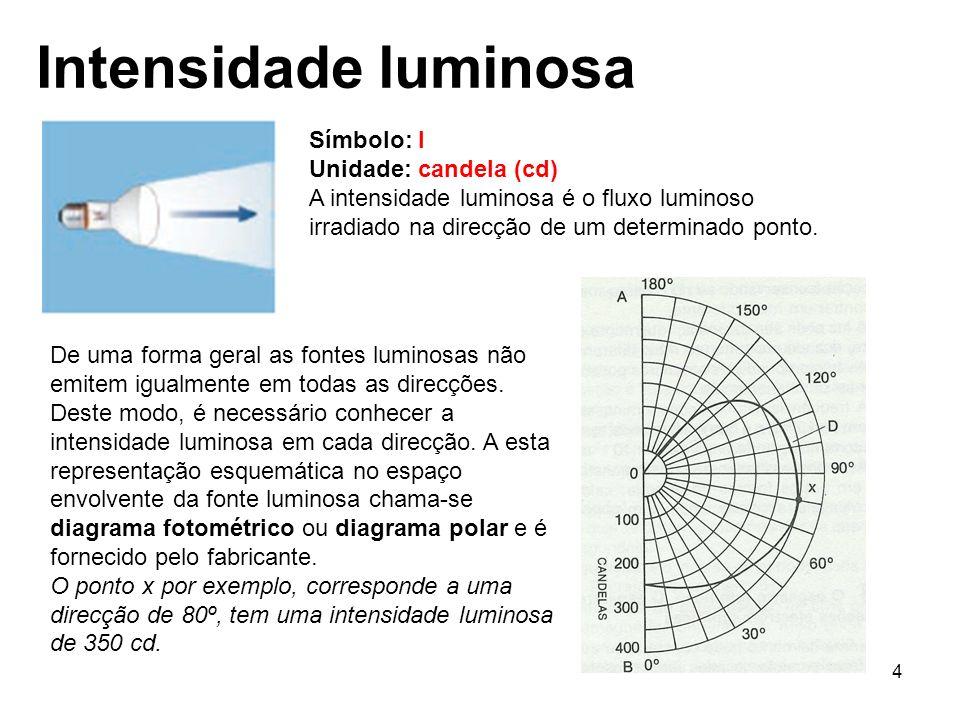 4 Intensidade luminosa Símbolo: I Unidade: candela (cd) A intensidade luminosa é o fluxo luminoso irradiado na direcção de um determinado ponto. De um