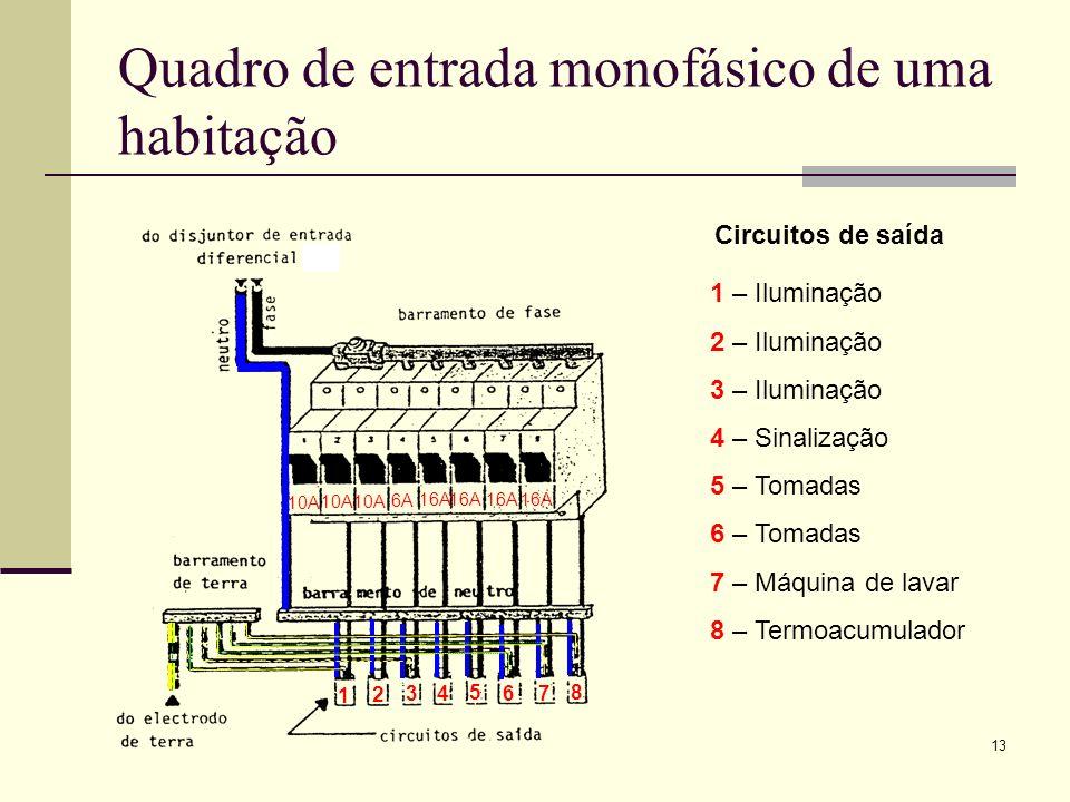 13 Quadro de entrada monofásico de uma habitação 10A 16A 10A 16A 6A 1 2 3 4 5 6 7 8 1 – Iluminação 2 – Iluminação 3 – Iluminação 4 – Sinalização 5 – T