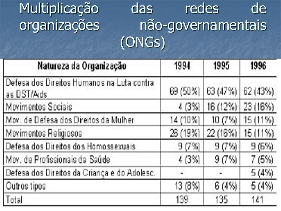 Multiplicação das redes de organizações não-governamentais (ONGs)