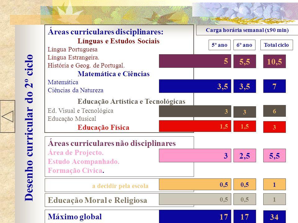 Desenho curricular do 2º ciclo Áreas curriculares disciplinares: Línguas e Estudos Sociais Língua Portuguesa Língua Estrangeira.