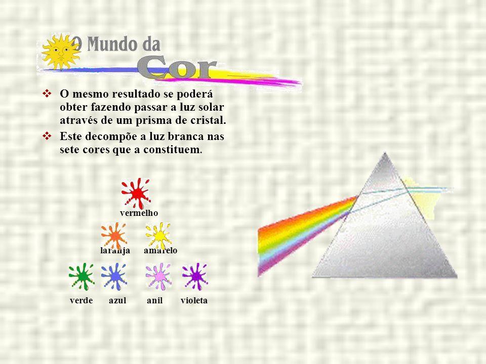 O mesmo resultado se poderá obter fazendo passar a luz solar através de um prisma de cristal. Este decompõe a luz branca nas sete cores que a constitu