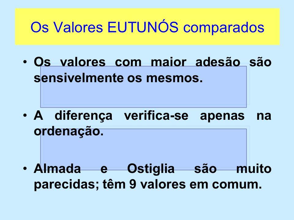 Os Valores EUTUNÓS comparados tolerânciaSó 2 escolas (Villeneuve DAscq e Saronno) mencionam a tolerância no quadro das adesões.