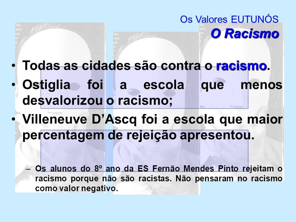 As Tradições Os Valores EUTUNÓS As Tradições 4 cidades (Almada, Ostiglia, Salamanca e Villeneuve dAscq) rejeitam as tradições; só Mântua valoriza/aceita as tradições.