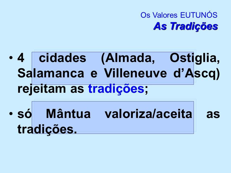 Os Tempos Livres Os Valores EUTUNÓS Os Tempos Livres tempos livres Os tempos livres só são valorizados por 4 escolas (Almada, Celrá, Ostiglia e Villeneuve DAscq)