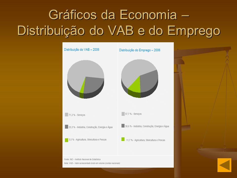 Gráficos da Economia – Distribuição do VAB e do Emprego