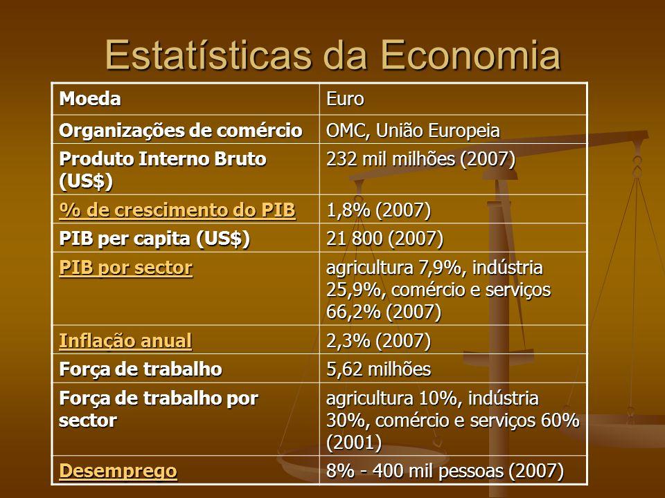 Estatísticas da Economia MoedaEuro Organizações de comércio OMC, União Europeia Produto Interno Bruto (US$) 232 mil milhões (2007) % de crescimento do